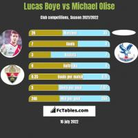 Lucas Boye vs Michael Olise h2h player stats