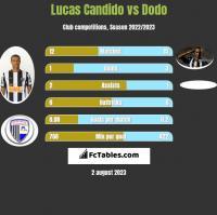 Lucas Candido vs Dodo h2h player stats