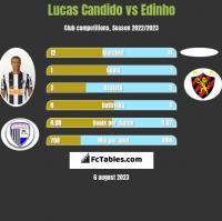 Lucas Candido vs Edinho h2h player stats