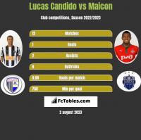 Lucas Candido vs Maicon h2h player stats