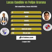 Lucas Candido vs Felipe Araruna h2h player stats