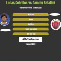 Lucas Ceballos vs Damian Batallini h2h player stats