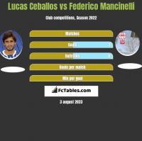 Lucas Ceballos vs Federico Mancinelli h2h player stats