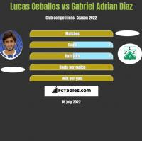 Lucas Ceballos vs Gabriel Adrian Diaz h2h player stats