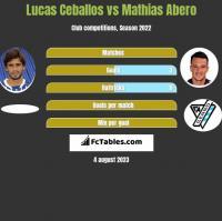 Lucas Ceballos vs Mathias Abero h2h player stats