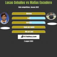 Lucas Ceballos vs Matias Escudero h2h player stats