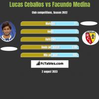 Lucas Ceballos vs Facundo Medina h2h player stats