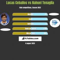 Lucas Ceballos vs Nahuel Tenaglia h2h player stats