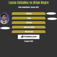 Lucas Ceballos vs Brian Negro h2h player stats