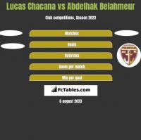Lucas Chacana vs Abdelhak Belahmeur h2h player stats