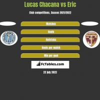Lucas Chacana vs Eric h2h player stats