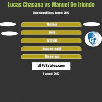 Lucas Chacana vs Manuel De Iriondo h2h player stats