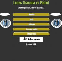 Lucas Chacana vs Platini h2h player stats