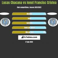 Lucas Chacana vs Ionut Francisc Cristea h2h player stats