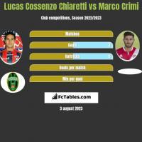Lucas Cossenzo Chiaretti vs Marco Crimi h2h player stats