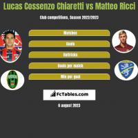 Lucas Cossenzo Chiaretti vs Matteo Ricci h2h player stats