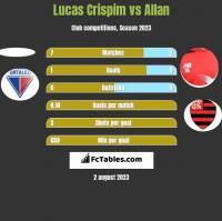 Lucas Crispim vs Allan h2h player stats