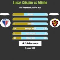 Lucas Crispim vs Edinho h2h player stats