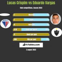 Lucas Crispim vs Eduardo Vargas h2h player stats