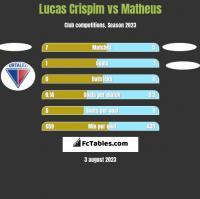 Lucas Crispim vs Matheus h2h player stats
