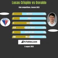 Lucas Crispim vs Osvaldo h2h player stats