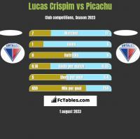 Lucas Crispim vs Picachu h2h player stats