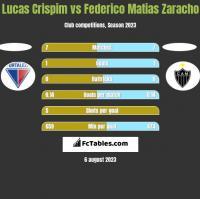 Lucas Crispim vs Federico Matias Zaracho h2h player stats