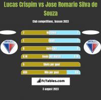 Lucas Crispim vs Jose Romario Silva de Souza h2h player stats