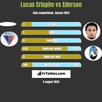 Lucas Crispim vs Ederson h2h player stats