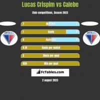 Lucas Crispim vs Calebe h2h player stats