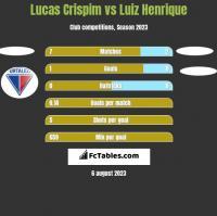 Lucas Crispim vs Luiz Henrique h2h player stats