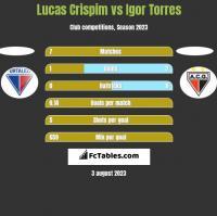 Lucas Crispim vs Igor Torres h2h player stats
