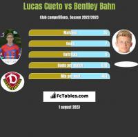 Lucas Cueto vs Bentley Bahn h2h player stats