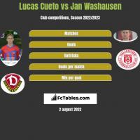 Lucas Cueto vs Jan Washausen h2h player stats