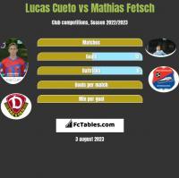 Lucas Cueto vs Mathias Fetsch h2h player stats