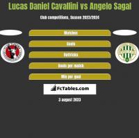 Lucas Daniel Cavallini vs Angelo Sagal h2h player stats