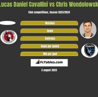 Lucas Daniel Cavallini vs Chris Wondolowski h2h player stats