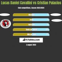 Lucas Daniel Cavallini vs Cristian Palacios h2h player stats