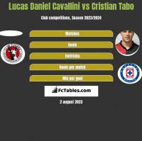 Lucas Daniel Cavallini vs Cristian Tabo h2h player stats