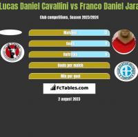 Lucas Daniel Cavallini vs Franco Daniel Jara h2h player stats
