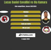 Lucas Daniel Cavallini vs Ola Kamara h2h player stats
