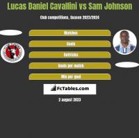 Lucas Daniel Cavallini vs Sam Johnson h2h player stats