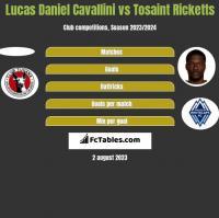 Lucas Daniel Cavallini vs Tosaint Ricketts h2h player stats