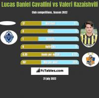 Lucas Daniel Cavallini vs Waleri Kazaiszwili h2h player stats