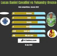 Lucas Daniel Cavallini vs Yohandry Orozco h2h player stats