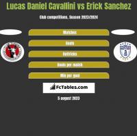 Lucas Daniel Cavallini vs Erick Sanchez h2h player stats
