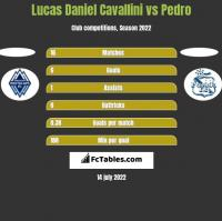 Lucas Daniel Cavallini vs Pedro h2h player stats