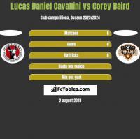 Lucas Daniel Cavallini vs Corey Baird h2h player stats