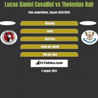 Lucas Daniel Cavallini vs Thelonius Bair h2h player stats