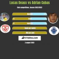 Lucas Deaux vs Adrian Cubas h2h player stats